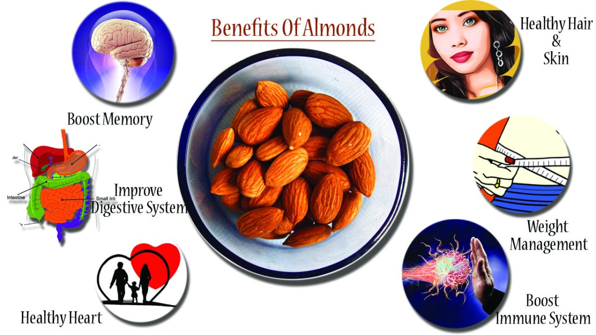 Almonds, Benefits of Almonds, Almond Benefits