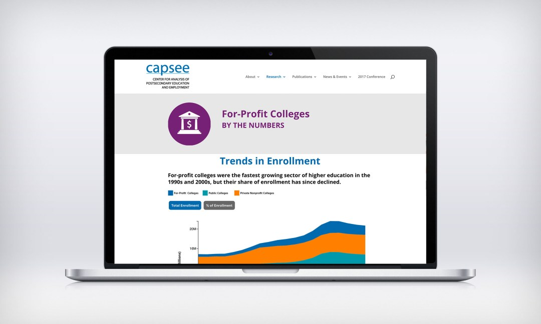 For Profit Colleges Infographic