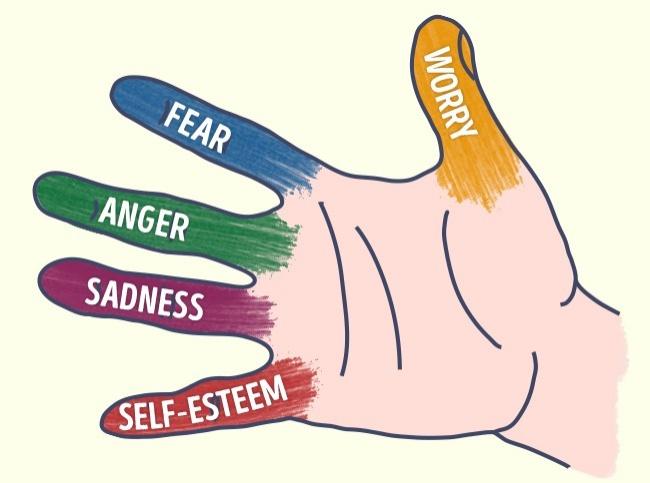 Δαχτυλάκια  και συναισθήματα… τα χειριζόμαστε  στο λεπτό! 