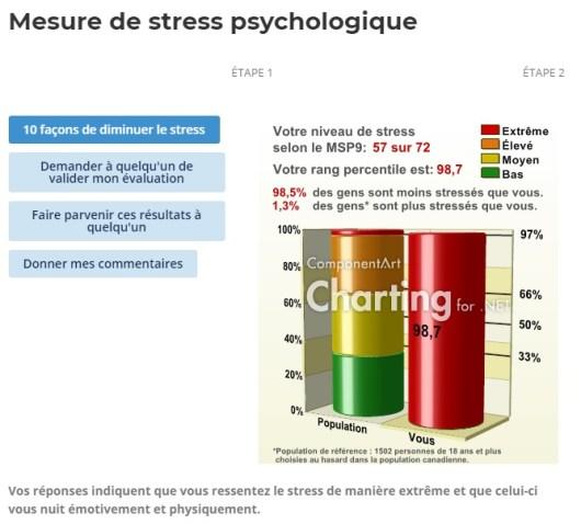maigrir avec les neurosciences en abaissant son niveau de stress