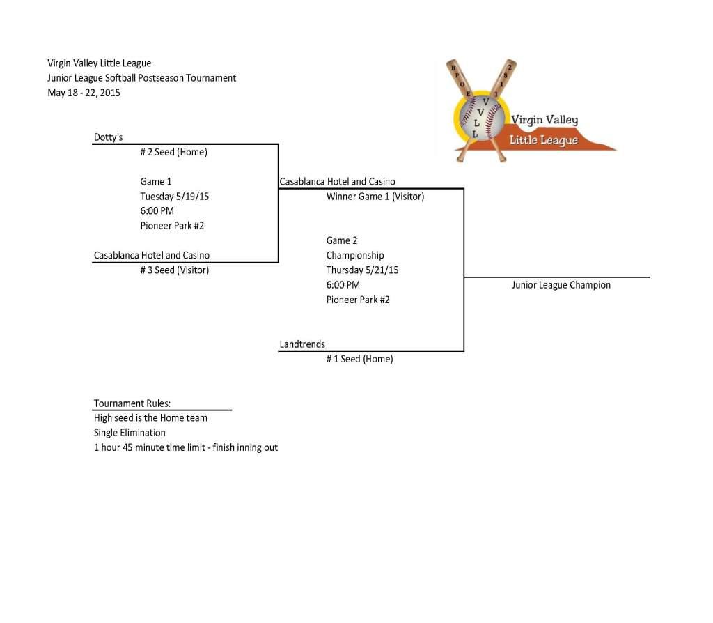Junior Softball - Fianl Bracket - updated 5-20-15