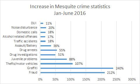 MPD Crime-08-11-16-01