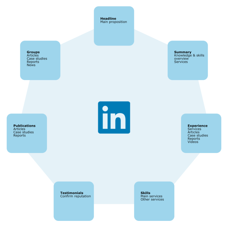 linkedin small business marketing hub