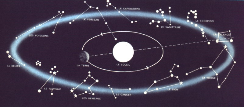 W constellations