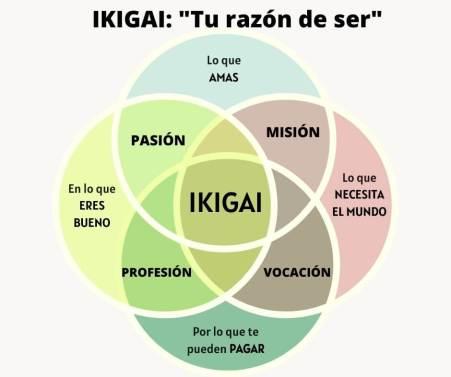 propósito de vida: ikigai
