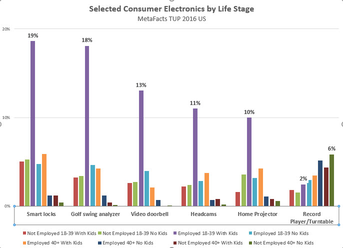 Life Stages and Technology Adoption – TUPdate