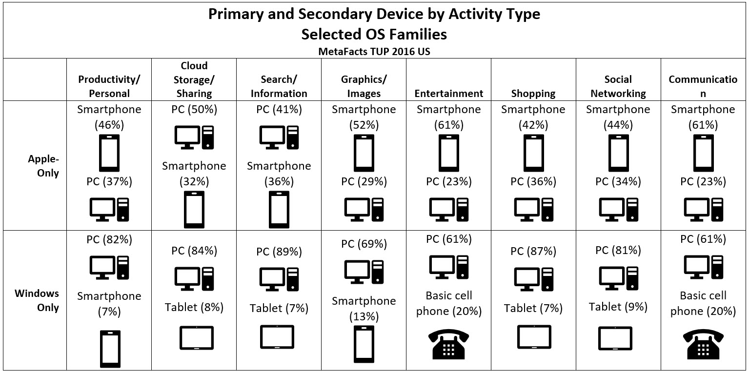 Device Primacy and OS – What we Hold Near (TUPdate)