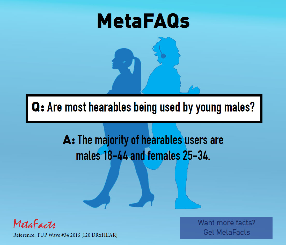 Are most hearables being used by young males? (MetaFAQs)