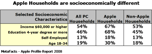 Apple Households are socioeconomically different - Apple Profile Report 2008