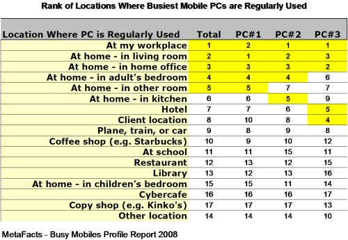 Rank of Locations Where Busiest Mobile PCs are Regularly Used - Busy Mobiles PC Report