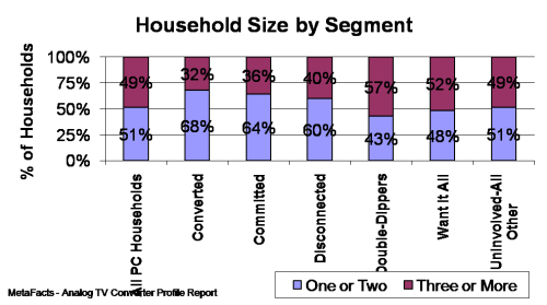 Household Size by Segment - Analog TV Converter Profile Report