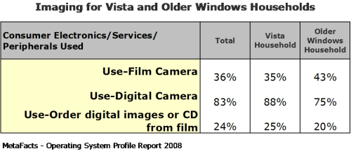Imaging for Vista and Older Windows Households - Home Operating Systems Profile Report