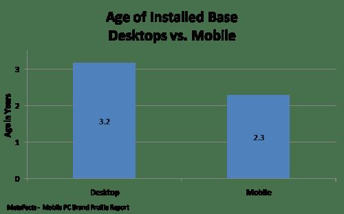 Age of Installed Base Desktops vs. Mobile - Mobile PC Brand Profile Report