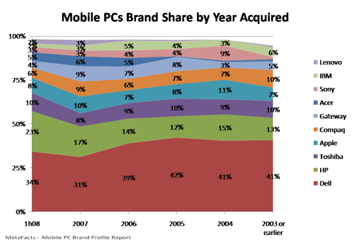 Mobile PCs Brand Share by Year Acquire - Mobile PC Brand Profile Report