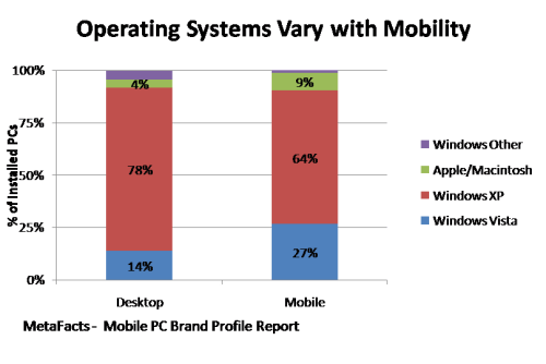 Operating Systems Vary with Mobility - Mobile PC Brand Profile Report