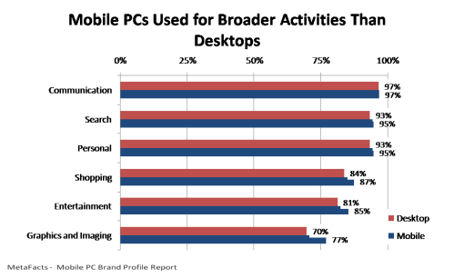 Mobile PCs Used for Broader Activities Than Desktops - Mobile PC Brand Profile Report