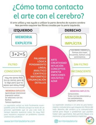 Infografía arte y el cerebro
