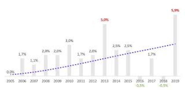 Tarifs électricité : comprendre l'augmentation du prix de l'électricité