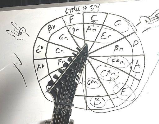 Circle of 5ths metal songwriting