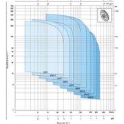 grafikon_4SR_pedrollo_m