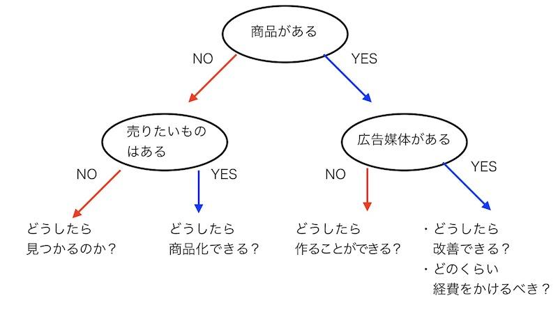 実践課程図