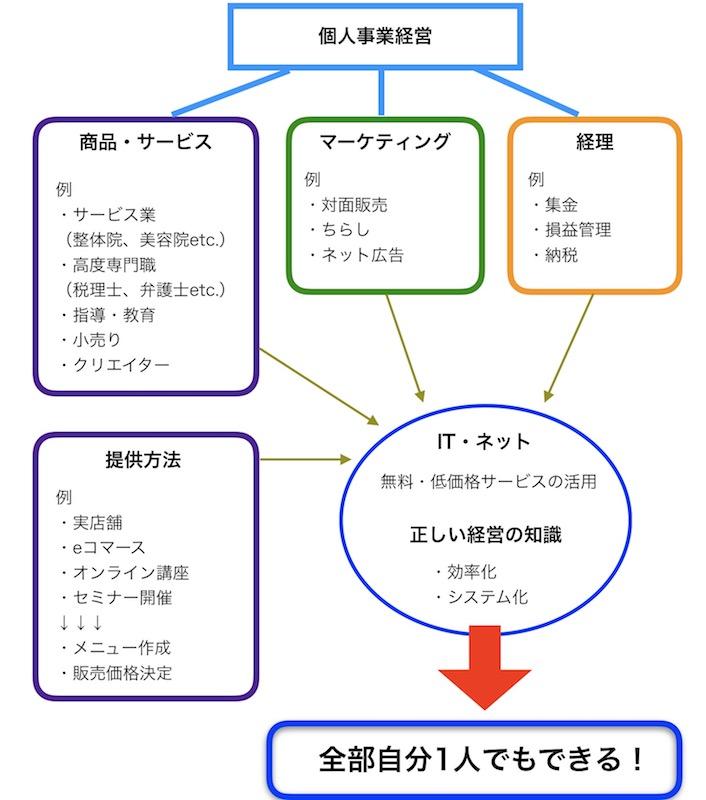 講義内容図