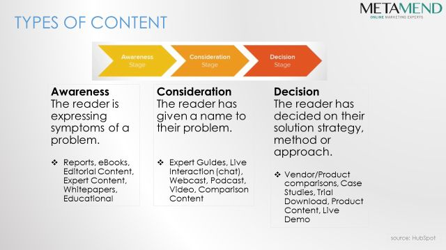 Content Marketing - Repurposing and Tracking - Slide5