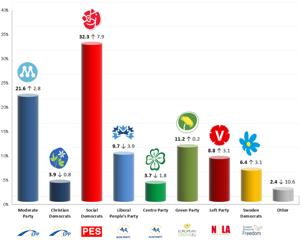 Sweden – European Parliament Election: 15 Feb 2014 poll ...