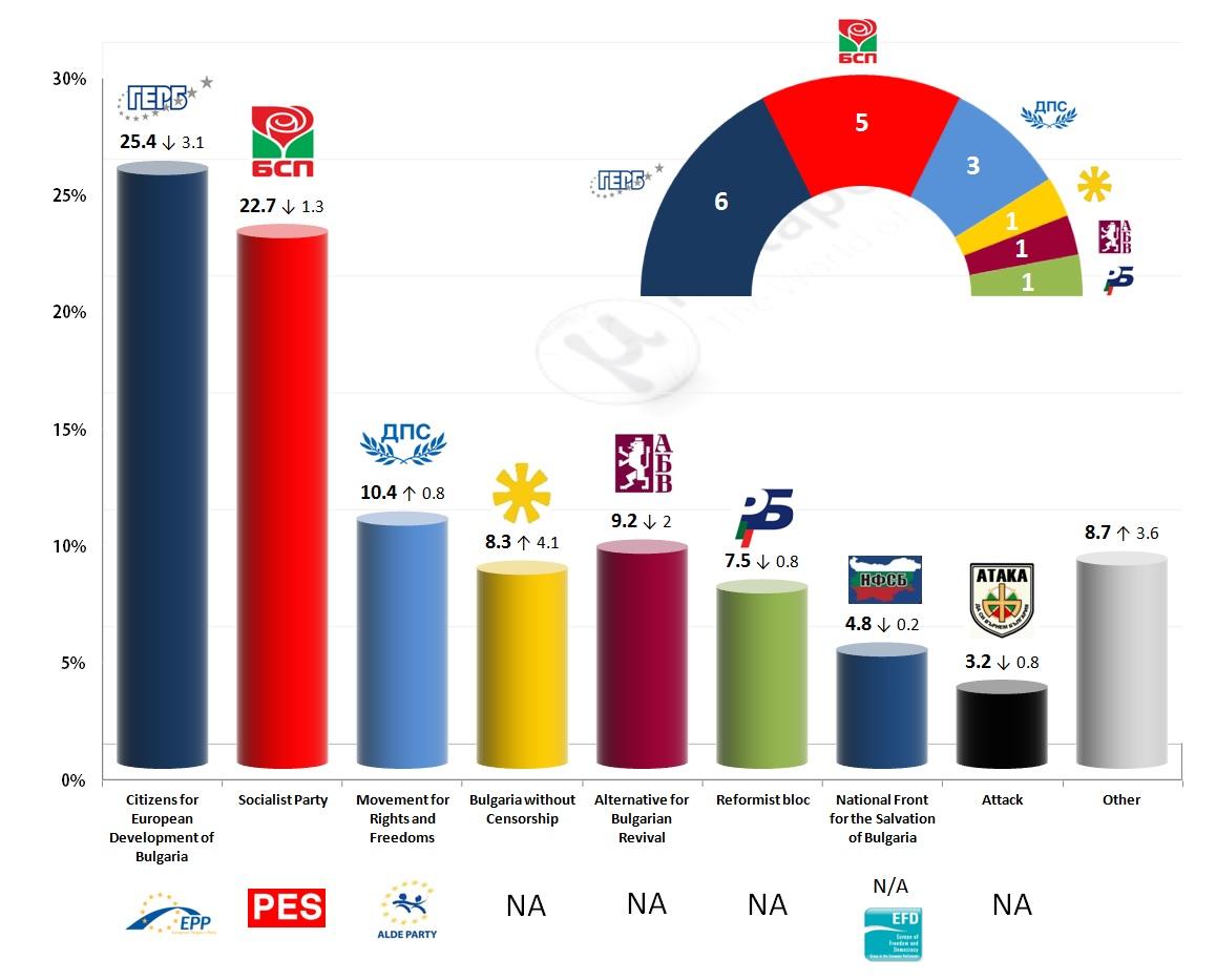 European Parliament Election: 28 Feb 2014 Poll