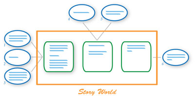 Storyworld Collaboration