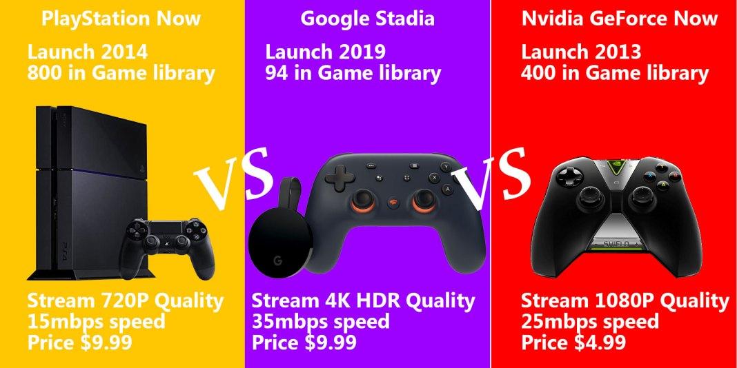 PlayStation Now VS Google Stadia VS Nvidia GeForce
