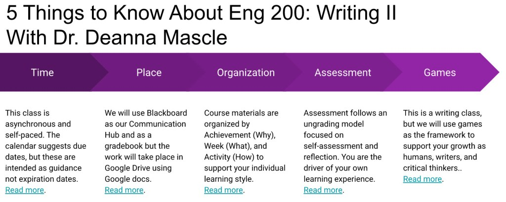 5 things to know about Eng 200: Writing 2 with Dr. Deanna Mascle. Time. Place. Organization. Assessment. Games.