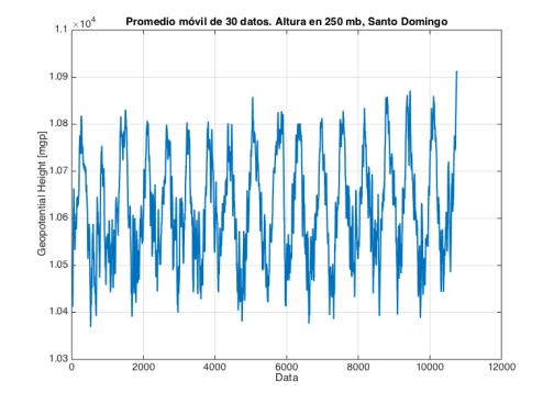 Promedio móvil de altura geopotencial en 250 hPa. (Fuente datos: NOAA-ESRL)
