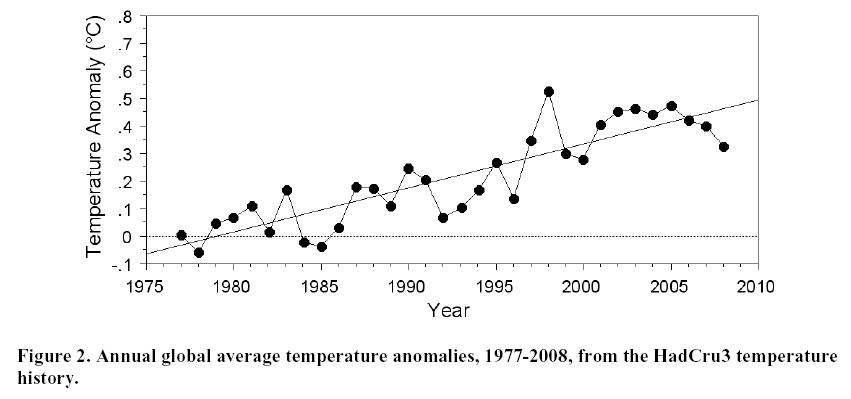hadcru3_temperature_1977_2008