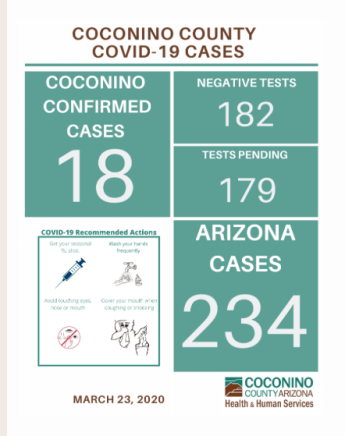 Tuesday, March 24, 4:00 AM MST CCHHS reports 18 confirmed positive cases of COVID-19.