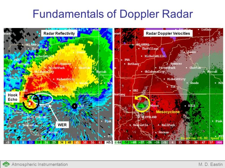 Radar+Doppler+Velocities