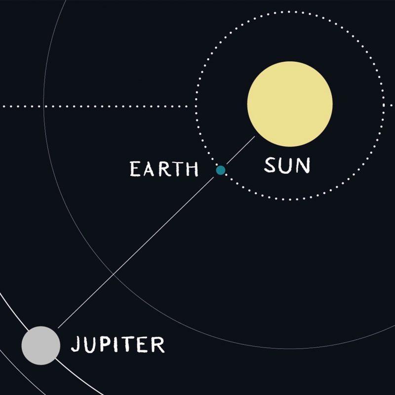 earth-jupiter-orbits-e1525628155436