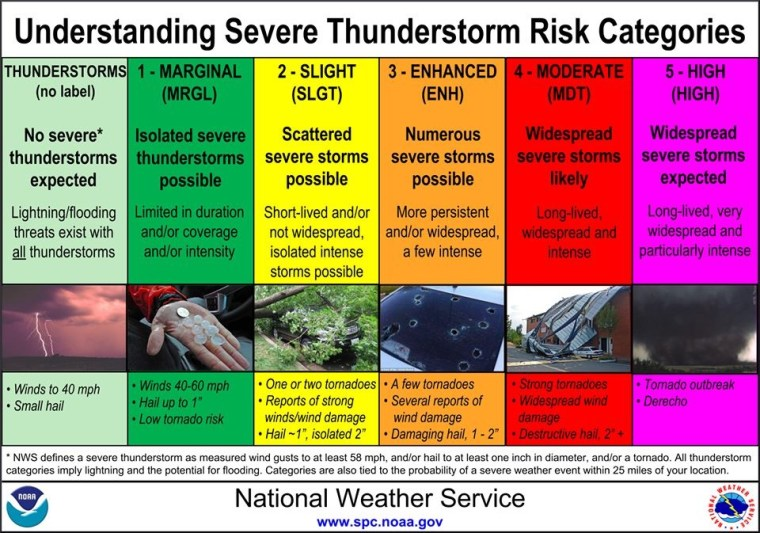 severe-weather-definitions