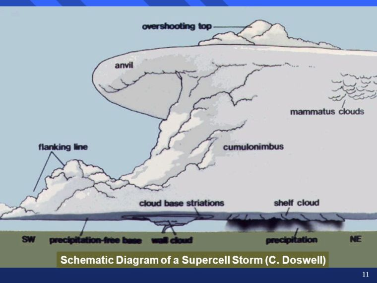 Schematic Diagram of a Supercell Storm (C. Doswell)