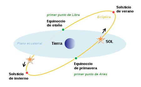 450px-Equinoxes-solstice-ES