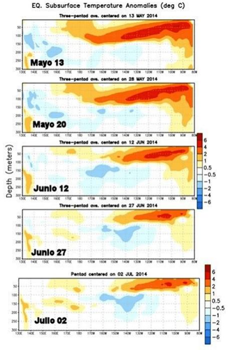 Anomalía de la estructura térmica subsuperficial en °C. Fuente NOAA-NCEP