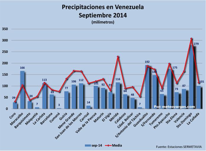 Lluvias en Venezuela durante septiembre por debajo del promedio mensual, excepto Maracaibo y Guasdualito
