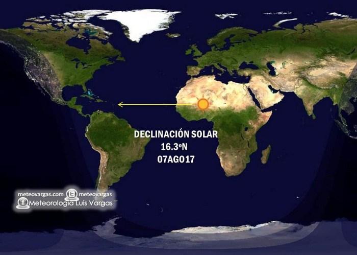 Atentos: se acercan los días de más calor! La declinación solar perpendicular se hará sentir