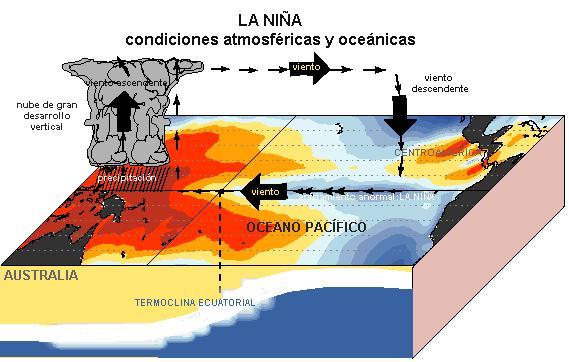 """¿Te acuerdas del fenómeno El Niño? Ahora se ha formado """"La Niña"""". Acá te lo explico claramente de que trata"""