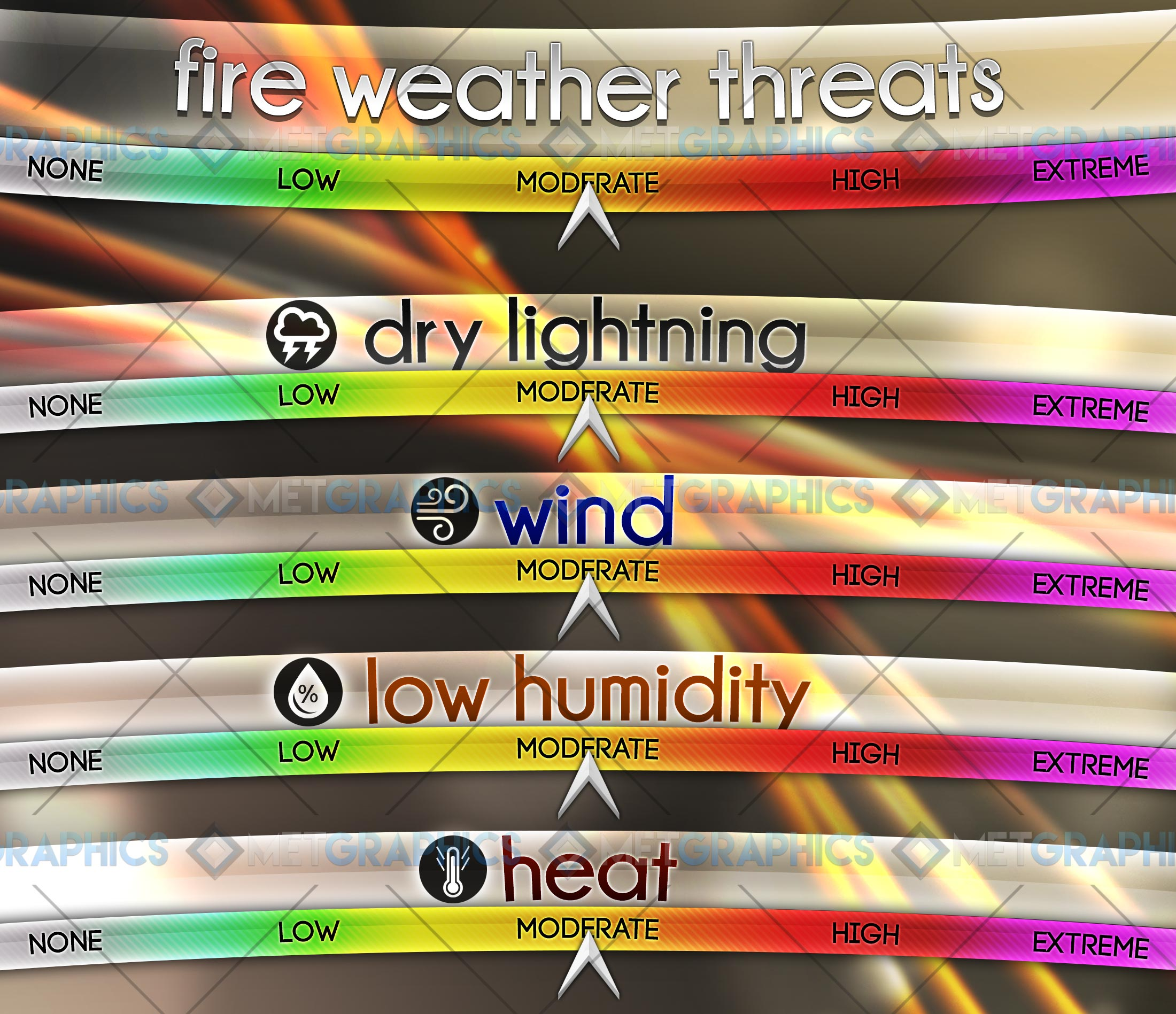 Fire-Weather