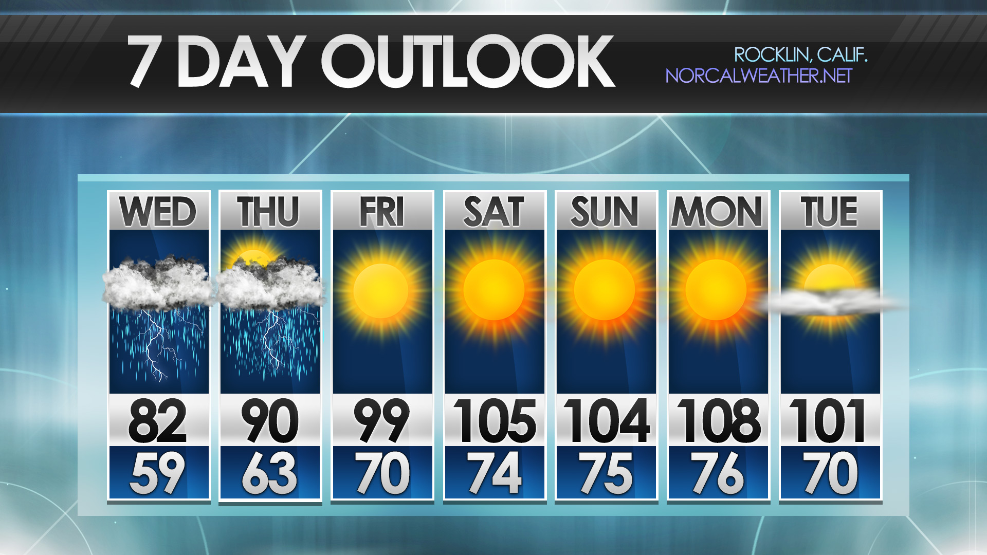 Forecast Templates