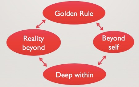 Cycle of a life of worship