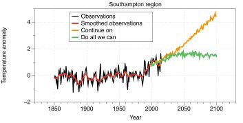 Southampton region temperature changes 1850-2100