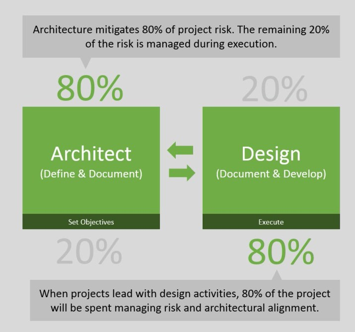architectural-risk-principle-graphic