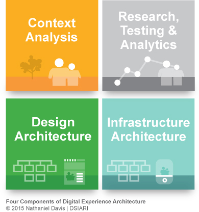 four-components-of-digital-experience-architecture